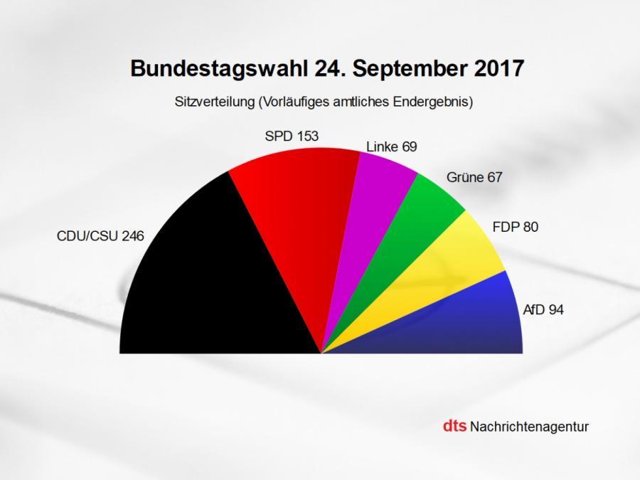 Neuer Bundestag hat 709 Sitze - 78 mehr als bisher